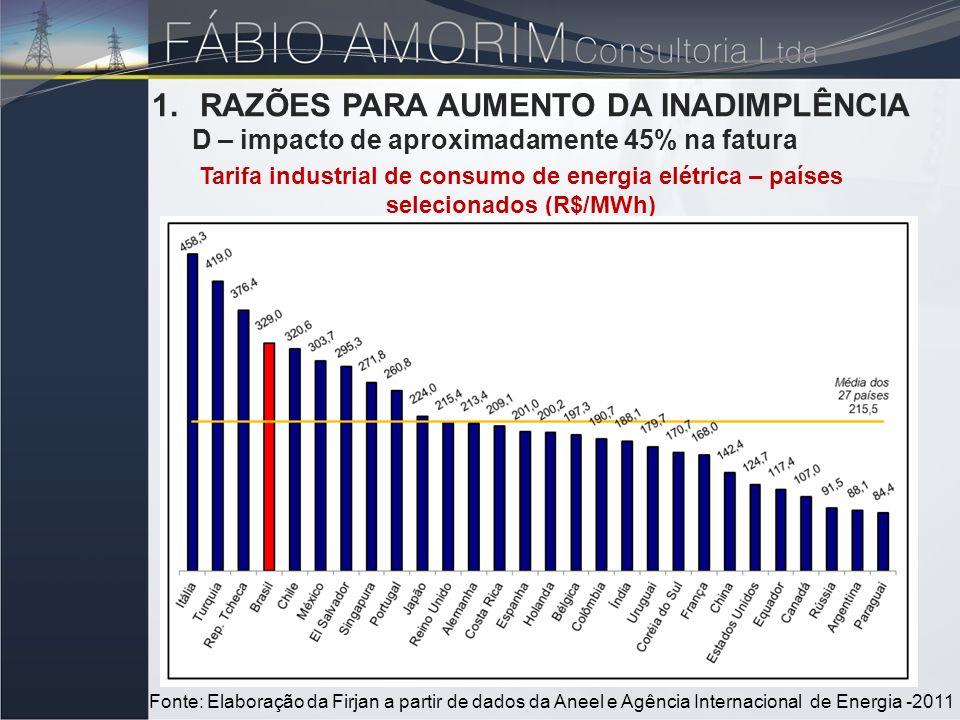 1.RAZÕES PARA AUMENTO DA INADIMPLÊNCIA D – impacto de aproximadamente 45% na fatura Tarifa industrial de consumo de energia elétrica – países selecion