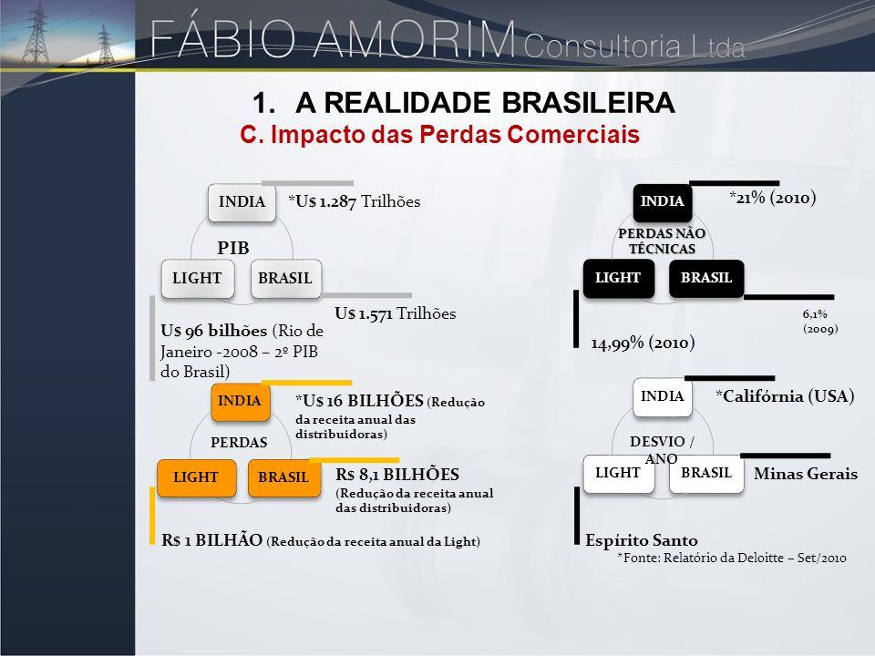 PIB *U$ 1.287 Trilhões U$ 1.571 Trilhões U$ 96 bilhões (Rio de Janeiro -2008 – 2º PIB do Brasil) PERDAS NÃO TÉCNICAS *21% (2010) 6,1% (2009) 14,99% (2