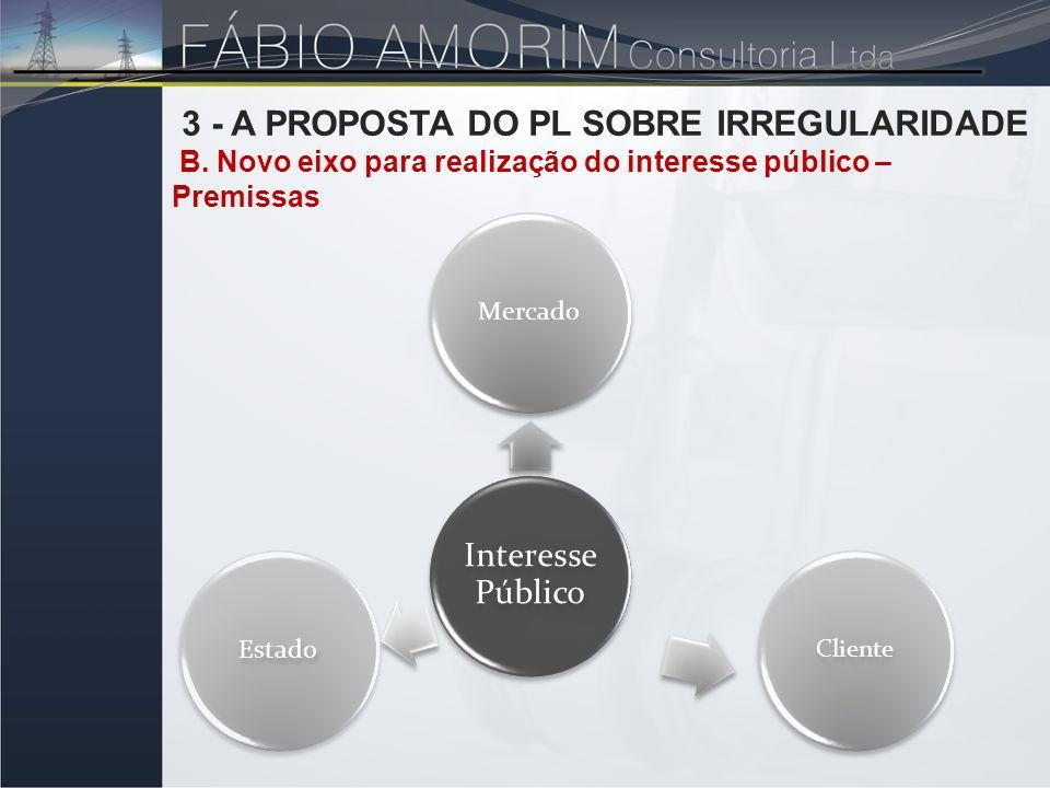 Interesse Público Mercado Cliente Estado 3 - A PROPOSTA DO PL SOBRE IRREGULARIDADE B. Novo eixo para realização do interesse público – Premissas