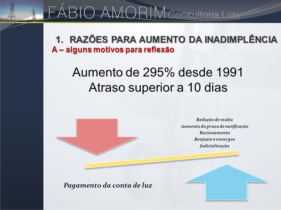 Aumento de 295% desde 1991 Atraso superior a 10 dias 1.RAZÕES PARA AUMENTO DA INADIMPLÊNCIA A – alguns motivos para reflexão A – alguns motivos para r