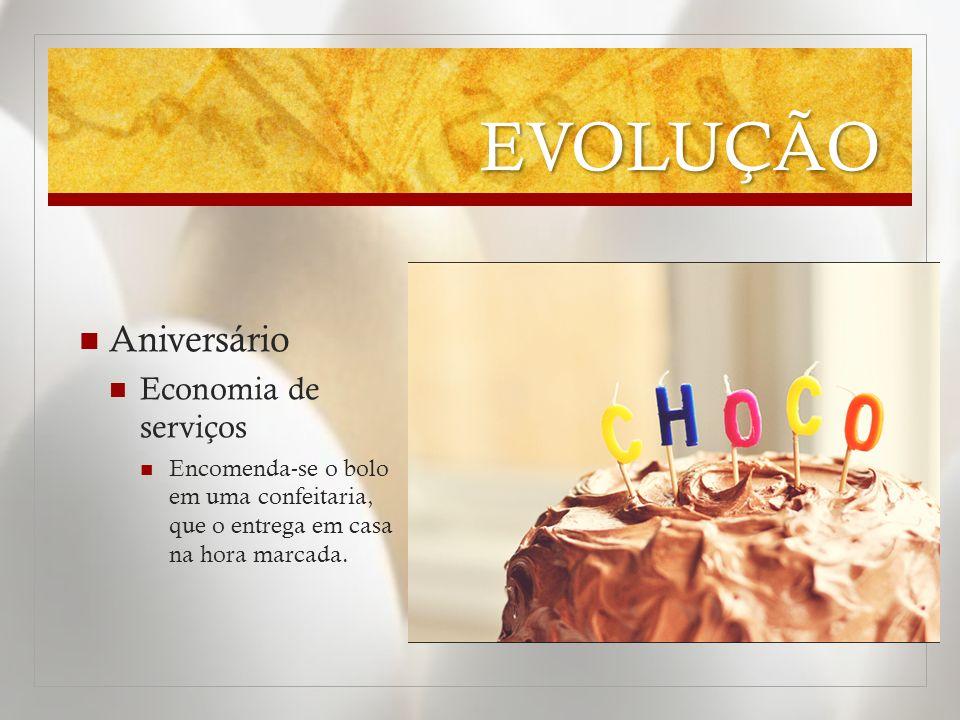 EVOLUÇÃO Aniversário Economia de serviços Encomenda-se o bolo em uma confeitaria, que o entrega em casa na hora marcada.
