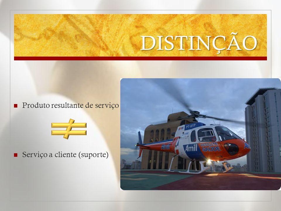 DISTINÇÃO Marketing DE Serviços O serviço é o principal produto Marketing POR MEIO DE serviços Serviços são parte da oferta, como meio de aumentar o valor