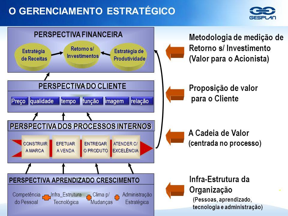 Copyright © 2009 Gesplan S/A PERSPECTIVA FINANCEIRA Retorno s/ Investimentos Estratégia de Receitas Estratégia de Produtividade PERSPECTIVA DO CLIENTE