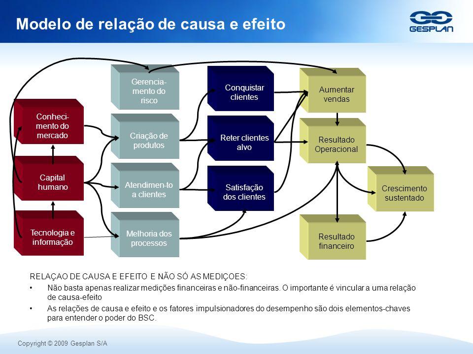 Copyright © 2009 Gesplan S/A Modelo de relação de causa e efeito Resultado Operacional Resultado financeiro Aumentar vendas Crescimento sustentado Sat