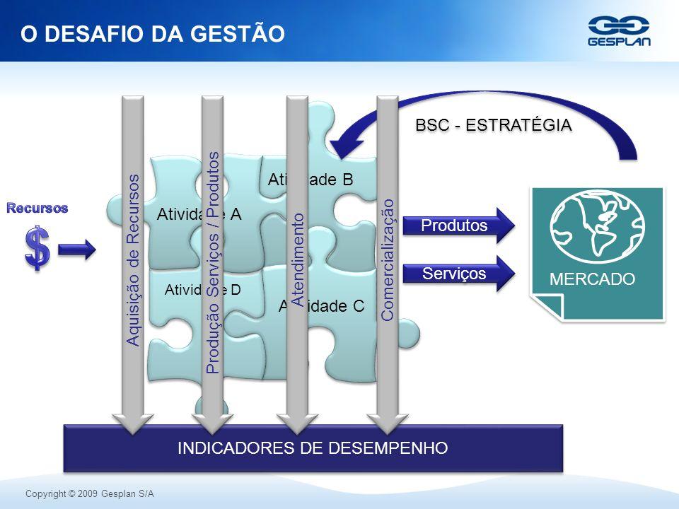 Copyright © 2009 Gesplan S/A O DESAFIO DA GESTÃO Atividade D Atividade A Atividade B Atividade C MERCADO BSC - ESTRATÉGIA Produtos Serviços INDICADORE
