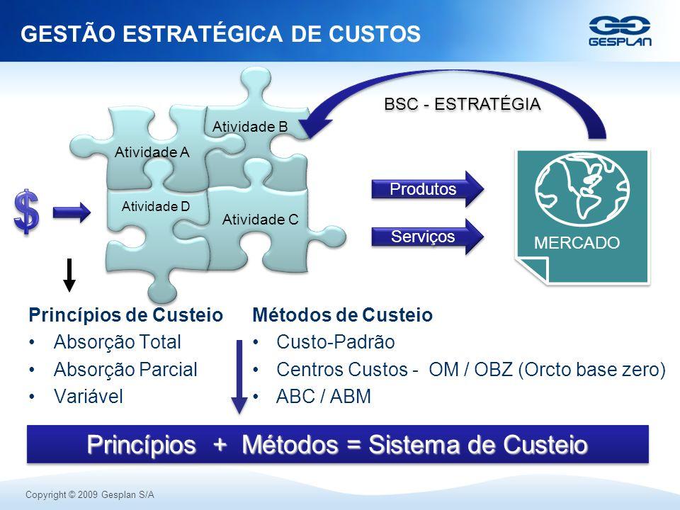 Copyright © 2009 Gesplan S/A GESTÃO ESTRATÉGICA DE CUSTOS Atividade D Atividade A Atividade B Atividade C MERCADO BSC - ESTRATÉGIA Produtos Serviços P