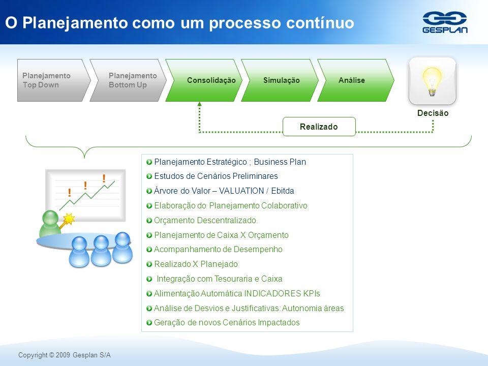 Copyright © 2009 Gesplan S/A O Planejamento como um processo contínuo Planejamento Estratégico ; Business Plan Estudos de Cenários Preliminares Árvore