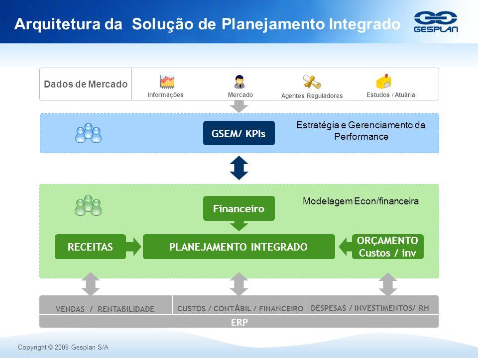 Copyright © 2009 Gesplan S/A Arquitetura da Solução de Planejamento Integrado RECEITAS ORÇAMENTO Custos / inv PLANEJAMENTO INTEGRADO ERP GSEM/ KPIs VE
