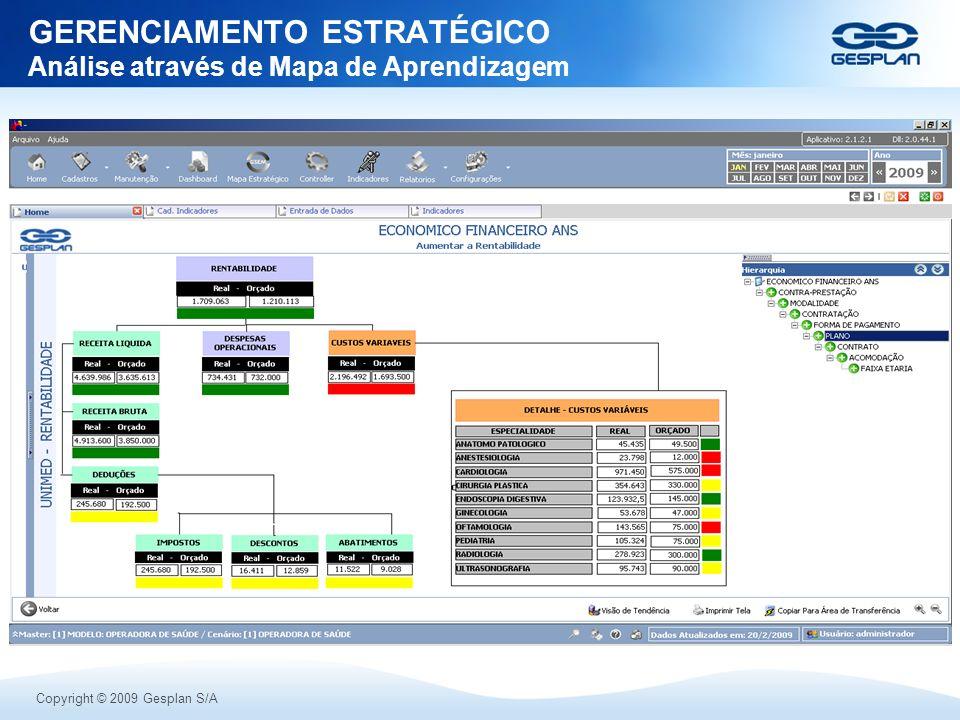 Copyright © 2009 Gesplan S/A GERENCIAMENTO ESTRATÉGICO Análise através de Mapa de Aprendizagem