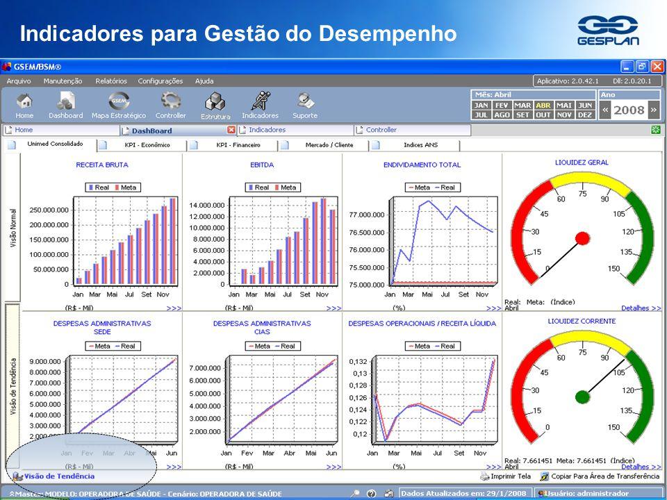 Copyright © 2009 Gesplan S/A Indicadores para Gestão do Desempenho