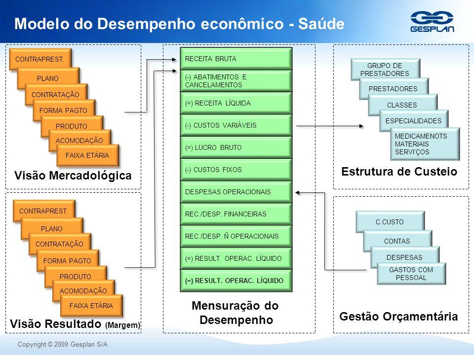 Copyright © 2009 Gesplan S/A Modelo do Desempenho econômico - Saúde (-) ABATIMENTOS E CANCELAMENTOS (-) CUSTOS VARIÁVEIS (=) LUCRO BRUTO RECEITA BRUTA