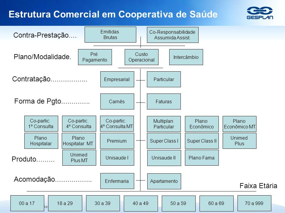 Copyright © 2009 Gesplan S/A Estrutura Comercial em Cooperativa de Saúde Pré Pagamento Custo Operacional Intercâmbio Emitidas Brutas Co-Responsabilida