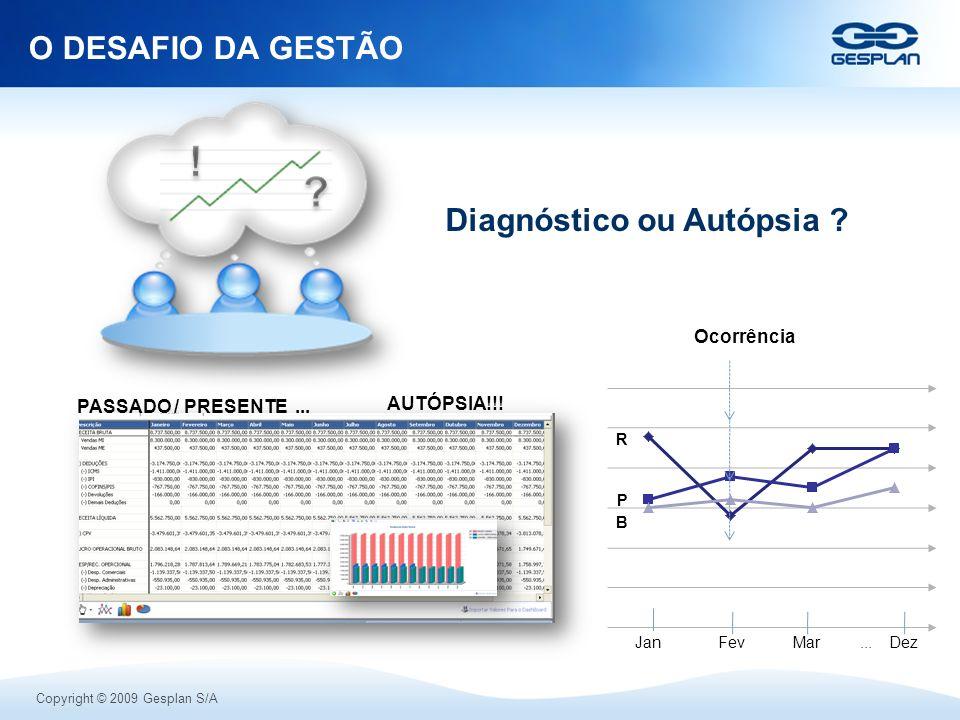 Copyright © 2009 Gesplan S/A Diagnóstico ou Autópsia ? O DESAFIO DA GESTÃO Ocorrência PASSADO / PRESENTE... AUTÓPSIA!!! JanFevMarDez... R P B