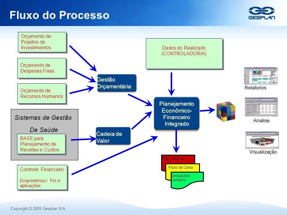 Copyright © 2009 Gesplan S/A Fluxo do Processo DRE, Balanço Fluxo de Caixa Simulações Cenários Relatorios Analise Visualização Cadeia de Valor Gestão