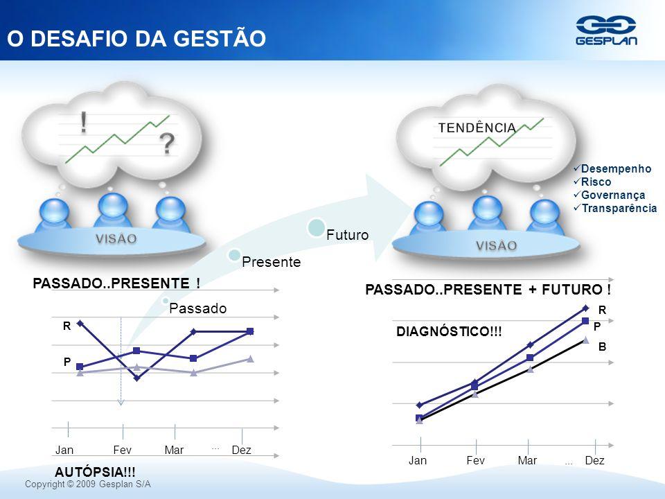 Copyright © 2009 Gesplan S/A O DESAFIO DA GESTÃO AUTÓPSIA!!! PASSADO..PRESENTE + FUTURO ! DIAGNÓSTICO!!! Desempenho Risco Governança Transparência Pas