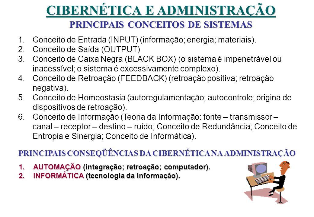 CIBERNÉTICA E ADMINISTRAÇÃO PRINCIPAIS CONCEITOS DE SISTEMAS 1.Conceito de Entrada (INPUT) (informação; energia; materiais). 2.Conceito de Saída (OUTP