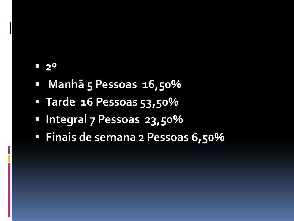 2º Manhã 5 Pessoas 16,50% Tarde 16 Pessoas 53,50% Integral 7 Pessoas 23,50% Finais de semana 2 Pessoas 6,50%
