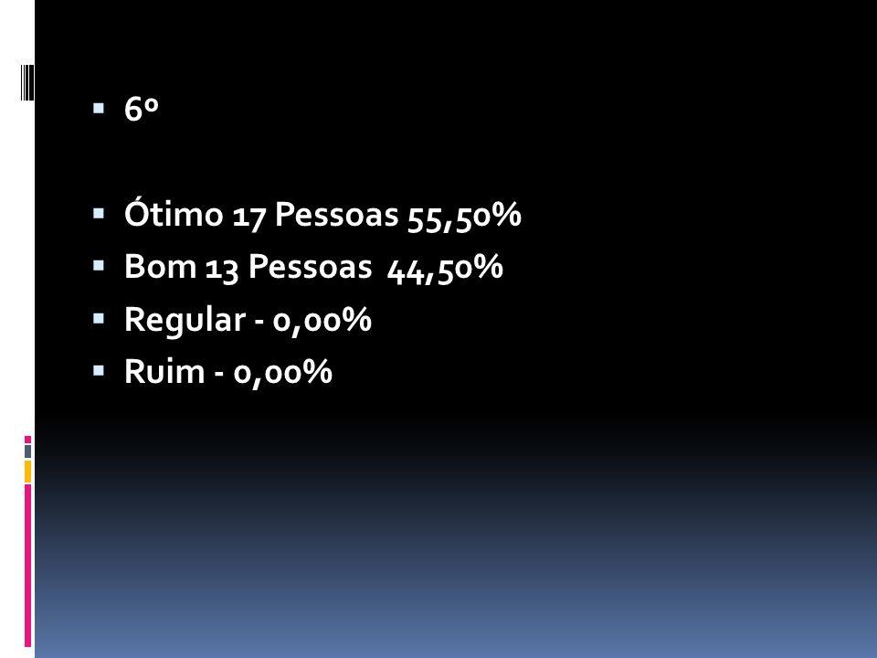 6º Ótimo 17 Pessoas 55,50% Bom 13 Pessoas 44,50% Regular - 0,00% Ruim - 0,00%