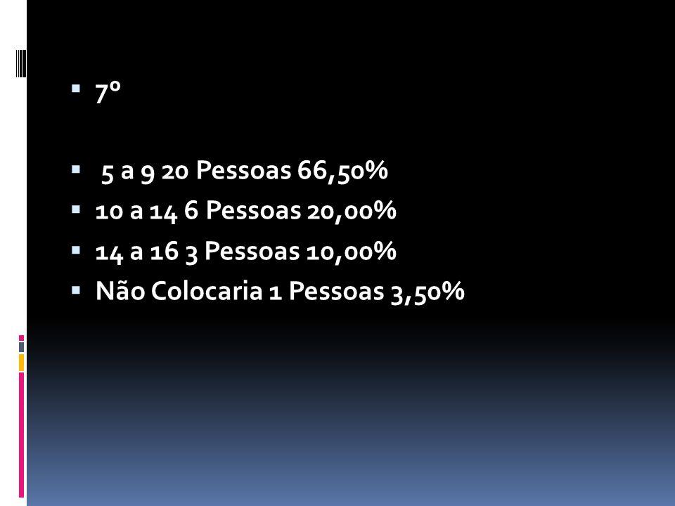 7º 5 a 9 20 Pessoas 66,50% 10 a 14 6 Pessoas 20,00% 14 a 16 3 Pessoas 10,00% Não Colocaria 1 Pessoas 3,50%