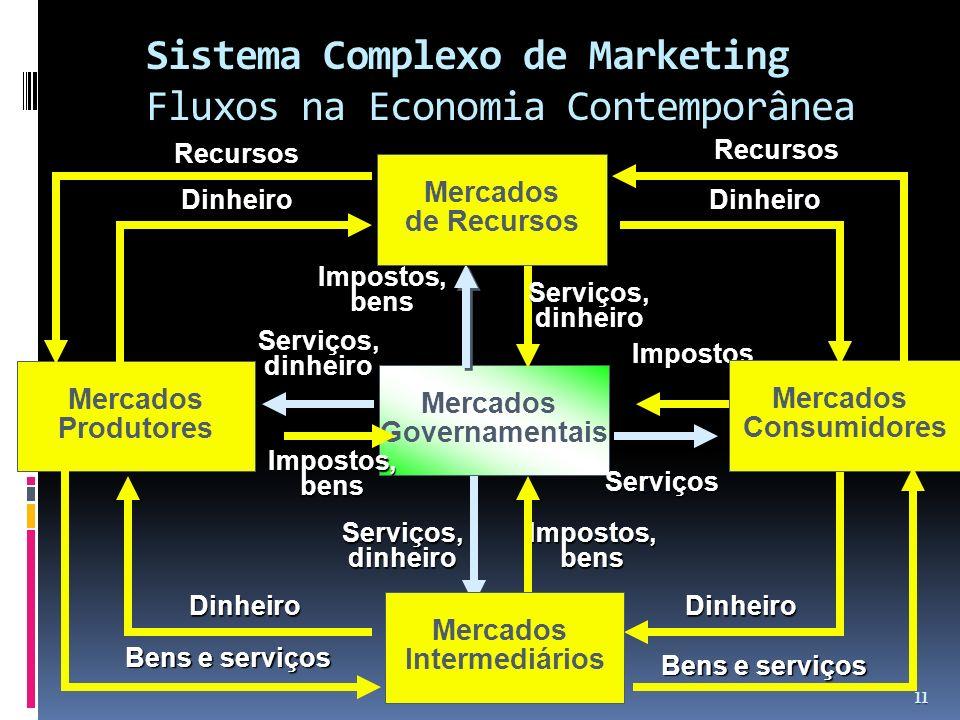 Sistema Complexo de Marketing Sistema Complexo de Marketing Fluxos na Economia Contemporânea 11 Mercados Produtores Impostos,bens Mercados Governament