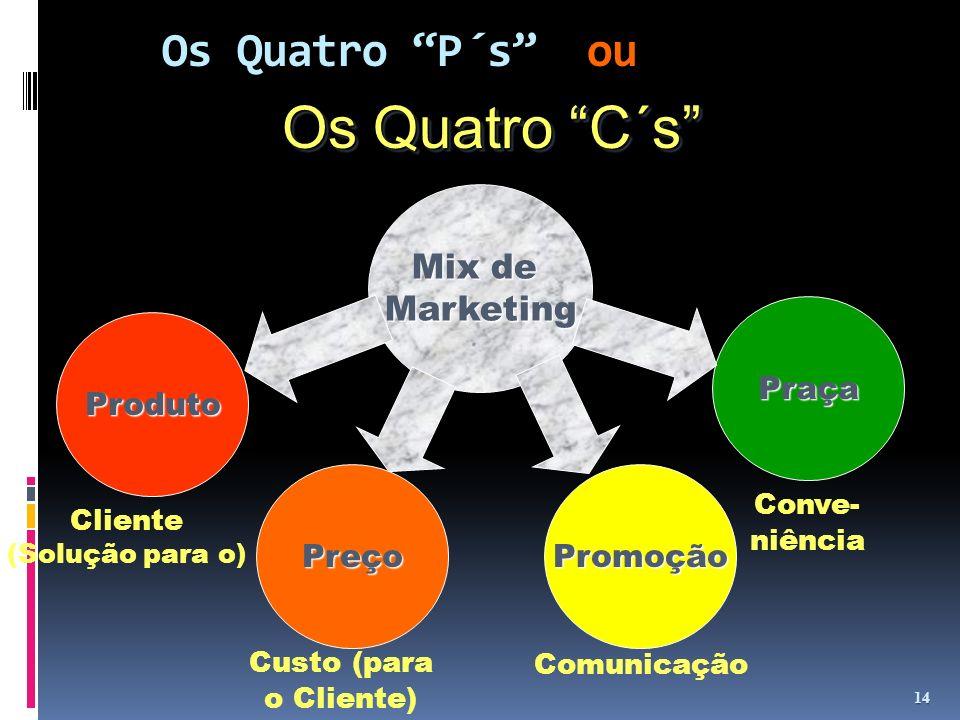 Os Quatro P´s ou 14 Mix de Marketing Produto Preço Promoção Praça Os Quatro C´s Cliente (Solução para o) Custo (para o Cliente) Comunicação Conve- niê