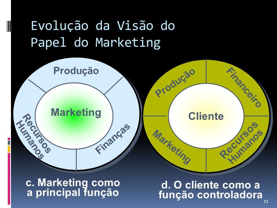 Evolução da Visão do Papel do Marketing 21 c. Marketing como a principal função Marketing Finanças Recursos Humanos Produção d. O cliente como a funçã