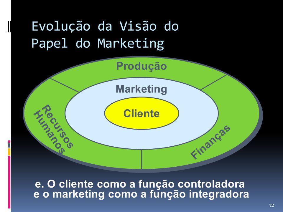 Evolução da Visão do Papel do Marketing 22 e. O cliente como a função controladora e o marketing como a função integradora Cliente Marketing Produção