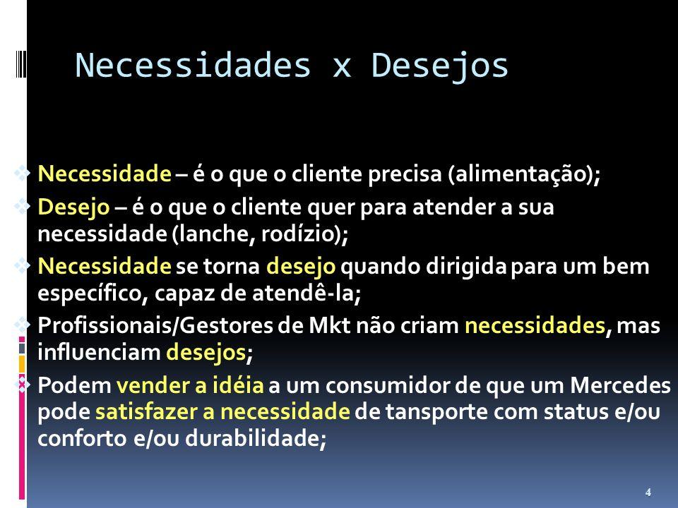 Necessidades x Desejos Necessidade – é o que o cliente precisa (alimentação); Desejo – é o que o cliente quer para atender a sua necessidade (lanche,