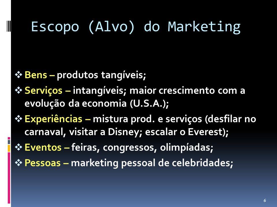 Escopo (Alvo) do Marketing Bens – produtos tangíveis; Serviços – intangíveis; maior crescimento com a evolução da economia (U.S.A.); Experiências – mi