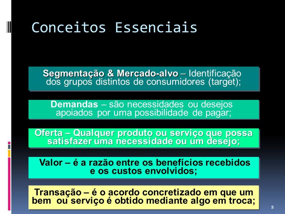 Conceitos Essenciais 8 Segmentação & Mercado-alvo – Segmentação & Mercado-alvo – Identificação dos grupos distintos de consumidores (target); Segmenta
