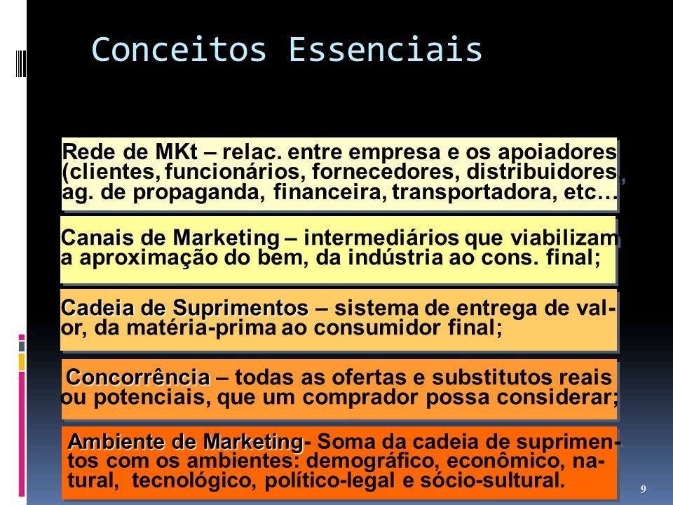 Evolução da Visão do Papel do Marketing 20 a.