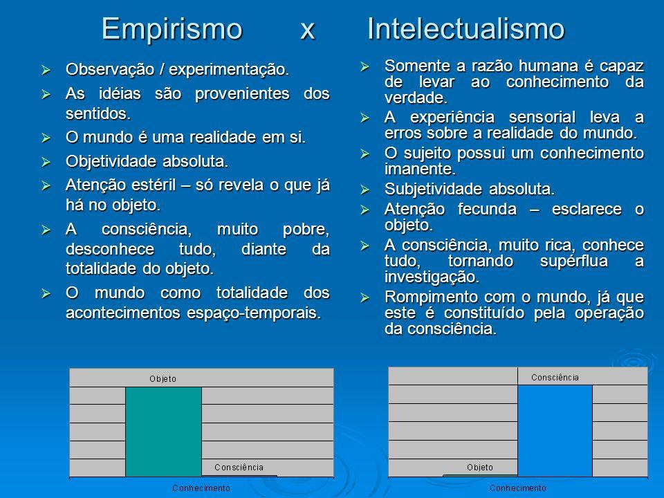Empirismo x Intelectualismo Observação / experimentação. Observação / experimentação. As idéias são provenientes dos sentidos. As idéias são provenien