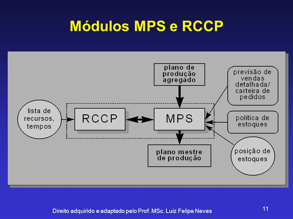 Direito adquirido e adaptado pelo Prof. MSc. Luiz Felipe Neves 11 Módulos MPS e RCCP