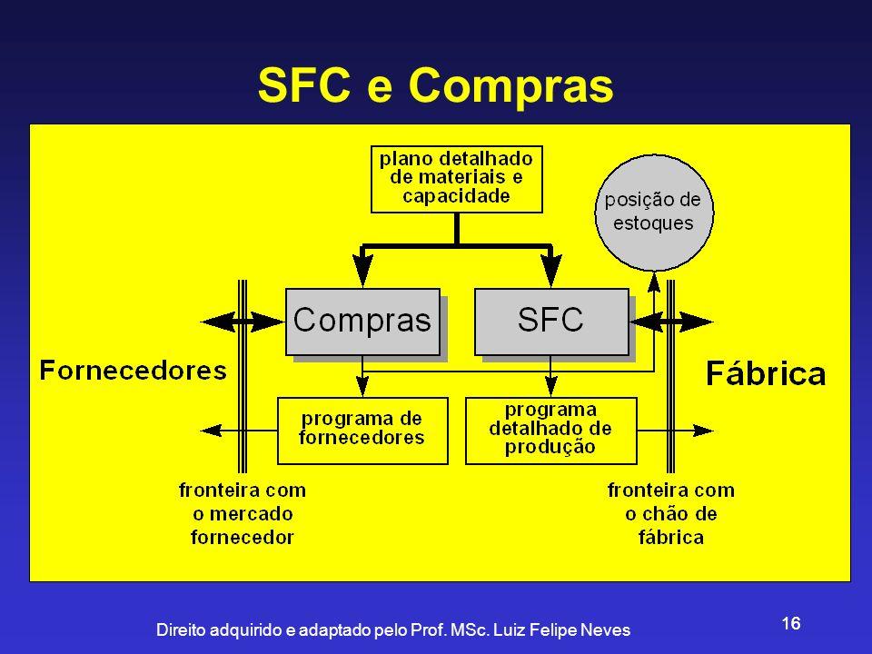 Direito adquirido e adaptado pelo Prof. MSc. Luiz Felipe Neves 16 SFC e Compras