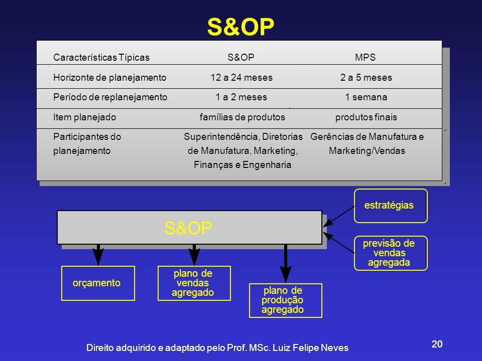 Direito adquirido e adaptado pelo Prof. MSc. Luiz Felipe Neves 20 S&OP Características TípicasS&OPMPS Horizonte de planejamento12 a 24 meses2 a 5 mese