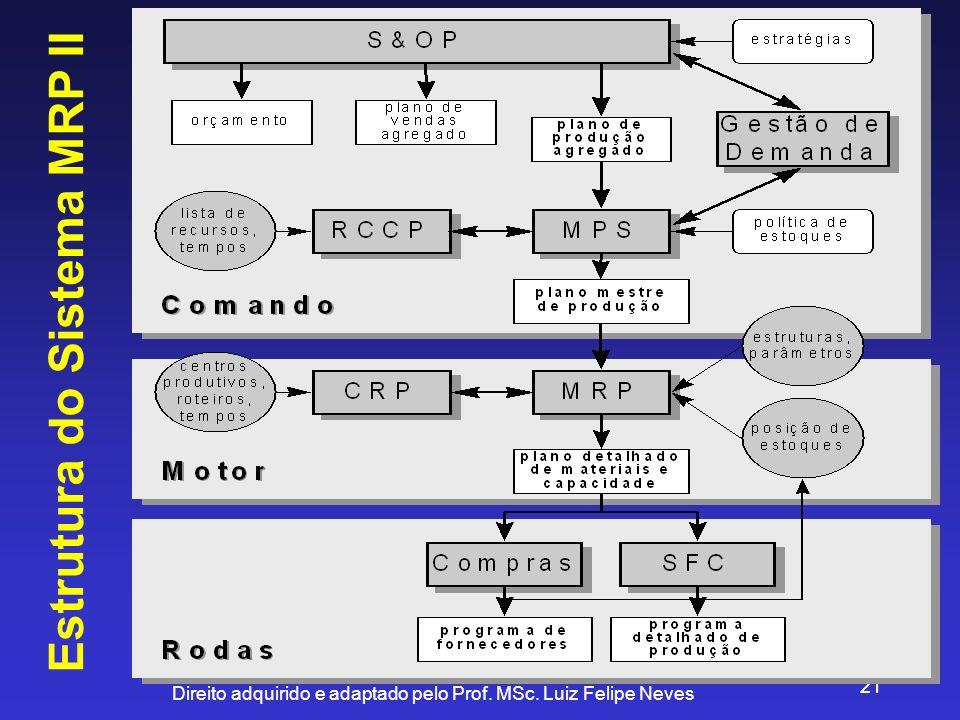 Direito adquirido e adaptado pelo Prof. MSc. Luiz Felipe Neves 21 Estrutura do Sistema MRP II