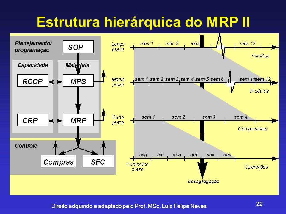 Direito adquirido e adaptado pelo Prof. MSc. Luiz Felipe Neves 22 Estrutura hierárquica do MRP II
