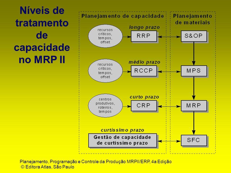 Planejamento, Programação e Controle da Produção MRPII/ERP, 4a Edição © Editora Atlas, São Paulo Níveis de tratamento de capacidade no MRP II