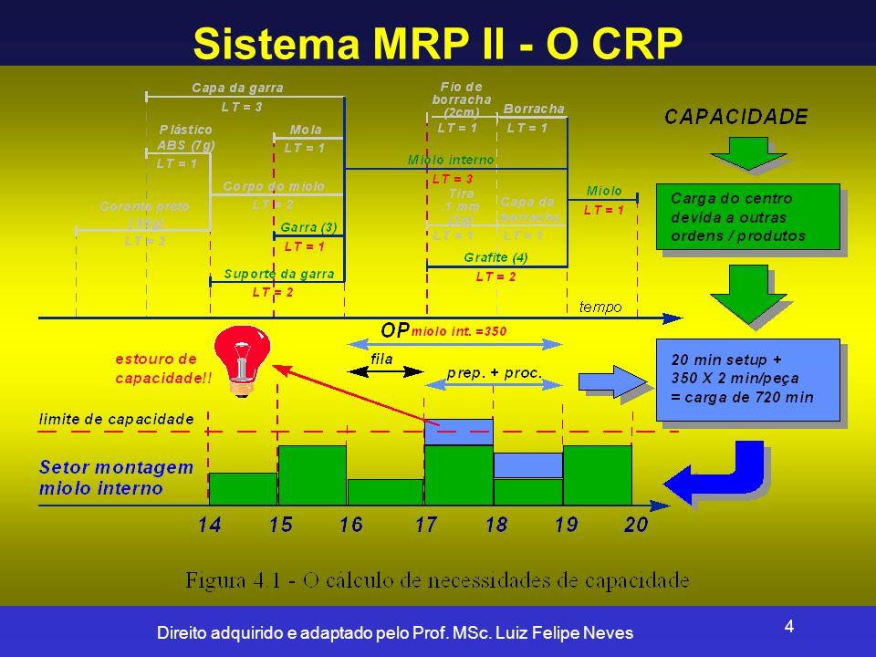 Direito adquirido e adaptado pelo Prof. MSc. Luiz Felipe Neves 4 Sistema MRP II - O CRP