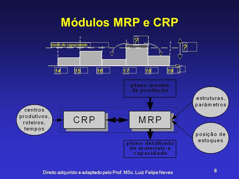 Direito adquirido e adaptado pelo Prof. MSc. Luiz Felipe Neves 88 Módulos MRP e CRP 191817161514 limite de capacidade t ? ?