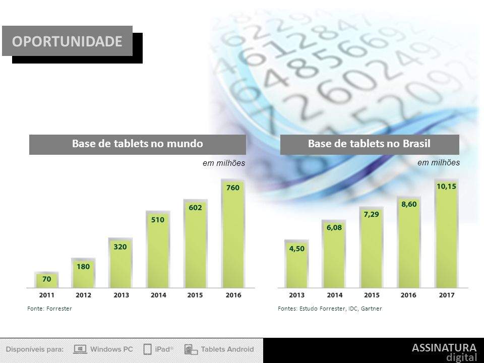 ASSINATURA digital Base de tablets no mundo em milhões Fonte: Forrester Base de tablets no Brasil em milhões Fontes: Estudo Forrester, IDC, Gartner OP