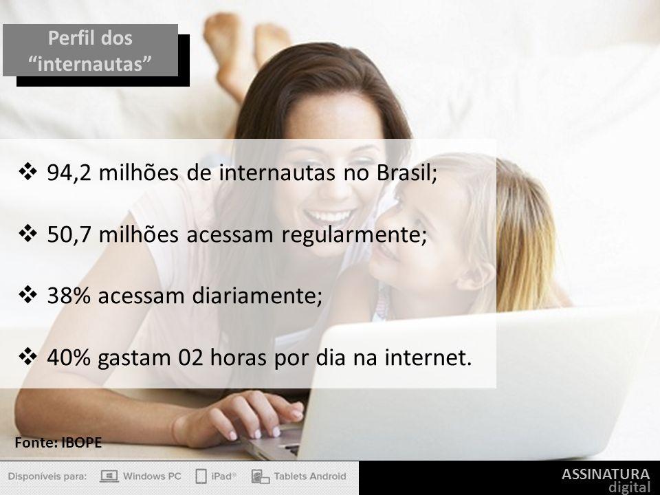 ASSINATURA digital Perfil dos internautas 94,2 milhões de internautas no Brasil; 50,7 milhões acessam regularmente; 38% acessam diariamente; 40% gasta