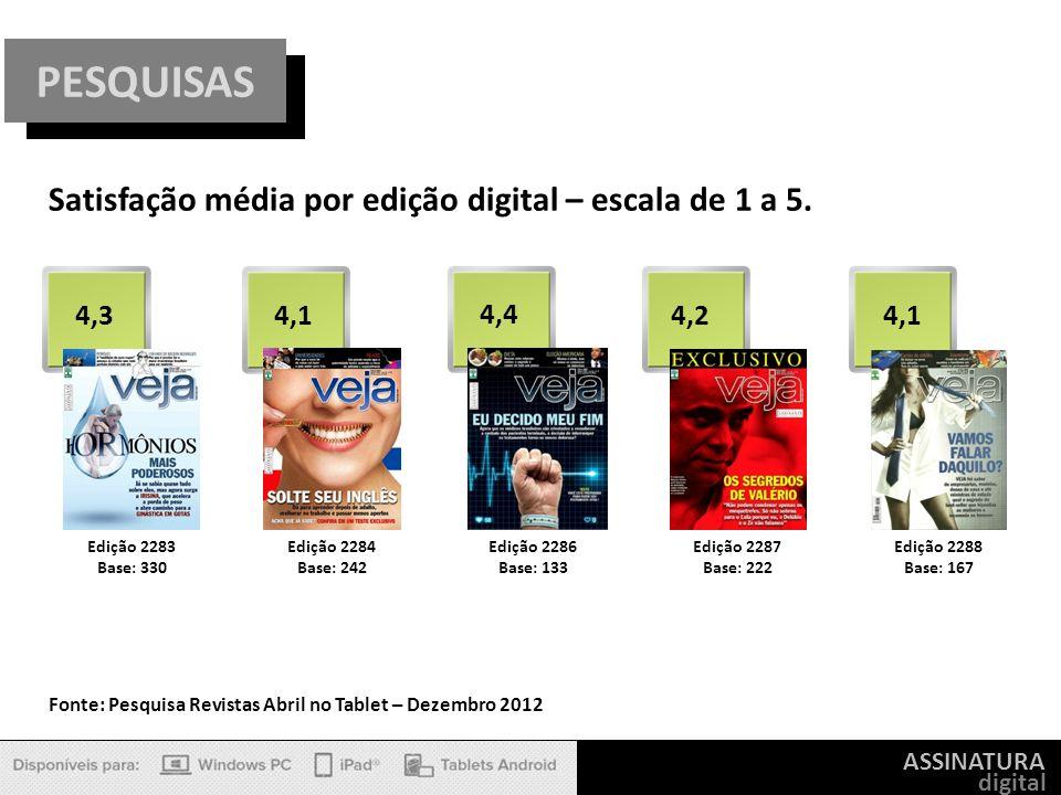 ASSINATURA digital PESQUISAS Satisfação média por edição digital – escala de 1 a 5. Edição 2283 Base: 330 4,3 Edição 2284 Base: 242 4,1 Edição 2286 Ba