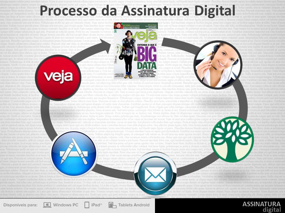 ASSINATURA digital Processo da Assinatura Digital