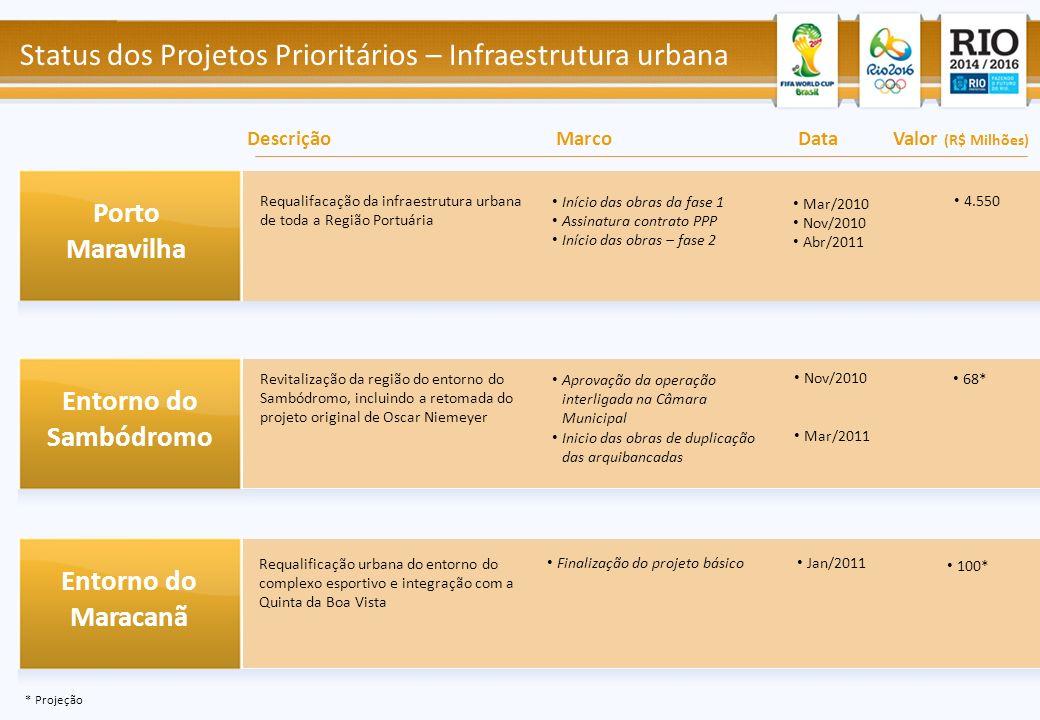 Início das obras da fase 1 Assinatura contrato PPP Início das obras – fase 2 Requalifacação da infraestrutura urbana de toda a Região Portuária Aprova