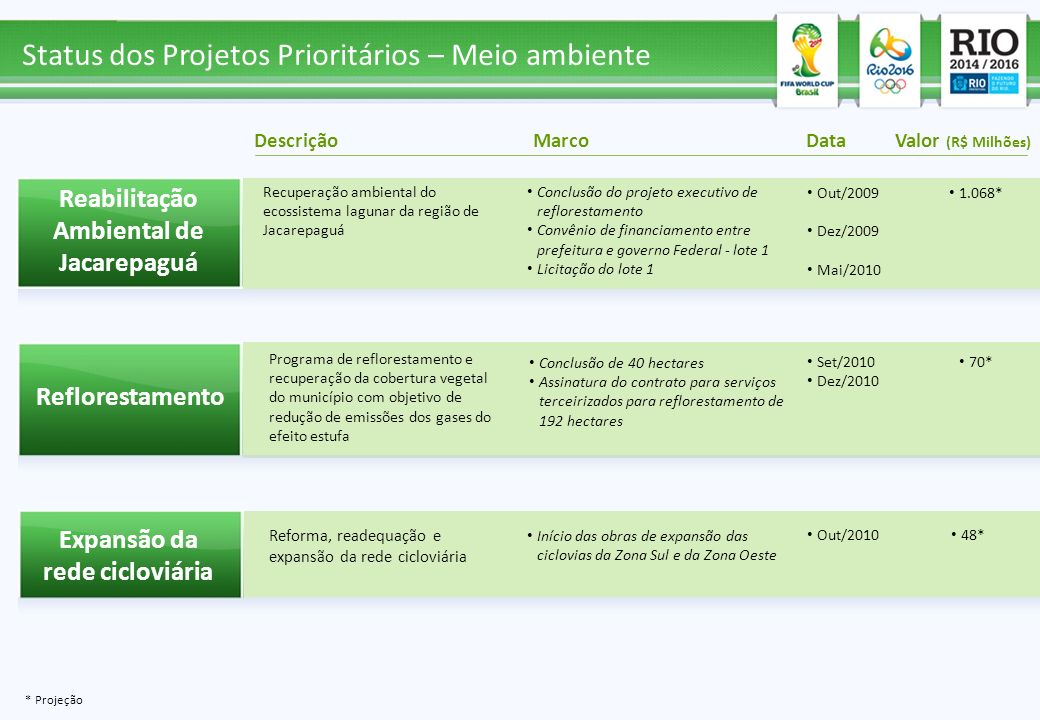 Início das obras de expansão das ciclovias da Zona Sul e da Zona Oeste Recuperação ambiental do ecossistema lagunar da região de Jacarepaguá Programa
