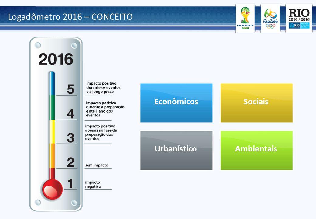 Logadômetro 2016 – CONCEITO EconômicosSociais AmbientaisUrbanístico