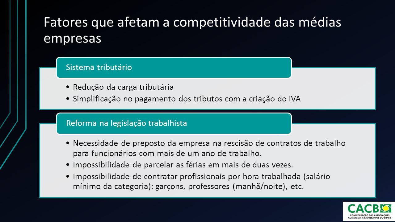Fatores que afetam a competitividade das médias empresas Redução da carga tributária Simplificação no pagamento dos tributos com a criação do IVA Sist