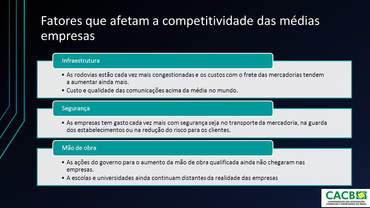 Fatores que afetam a competitividade das médias empresas Licença para instalação das empresas.