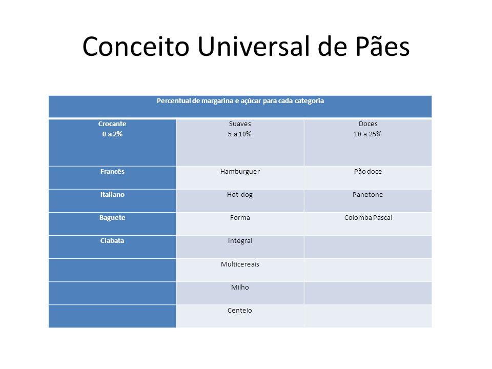 Conceito Universal de Pães Percentual de margarina e açúcar para cada categoria Crocante 0 a 2% Suaves 5 a 10% Doces 10 a 25% FrancêsHamburguerPão doc